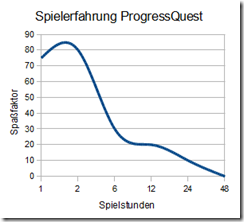 Spielerfahrung Progress Quest