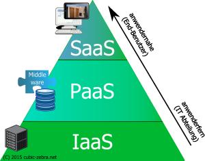 SaaS_Pyramide