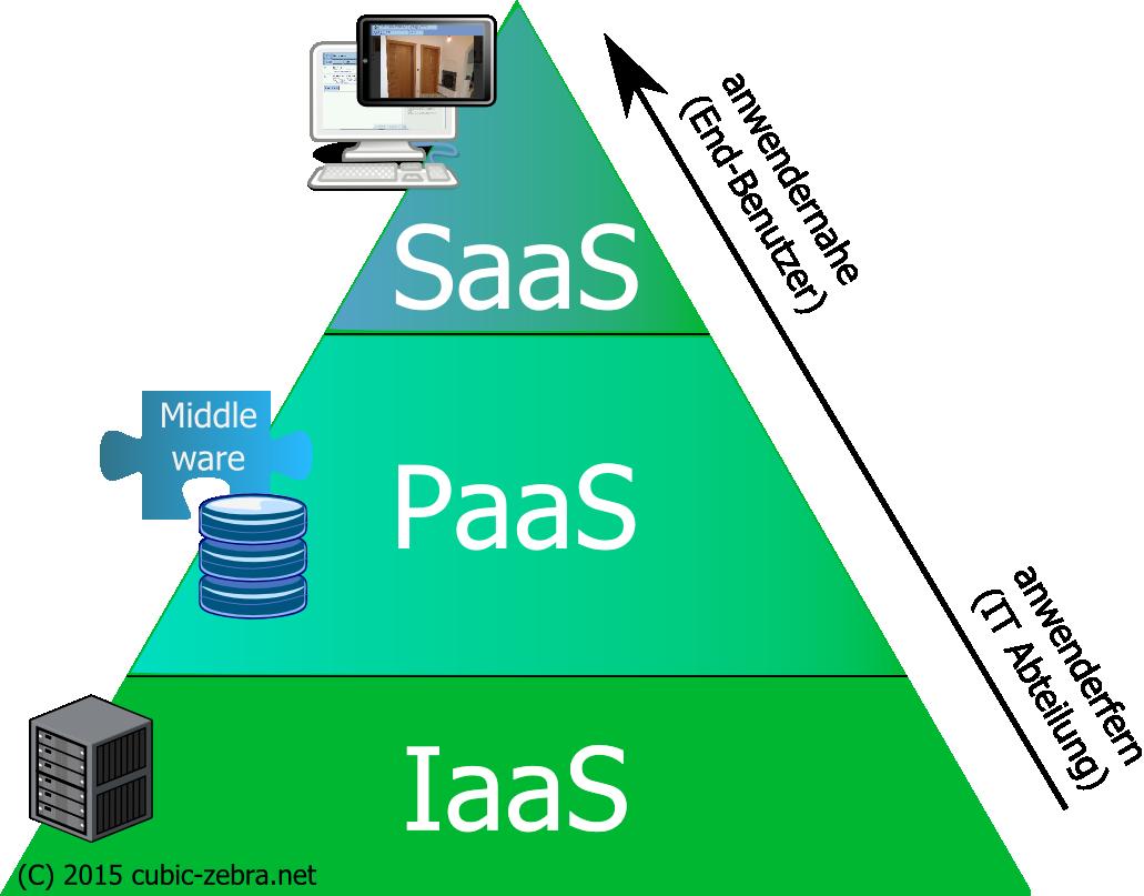 Teardown: Was steckt hinter einer Software-as-a-Service Lösung?